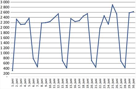 Bruktbilrekord: 54.592 eierskifter i juni